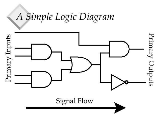 logic diagram nor