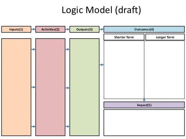 Blank Program Logic Model Template – Blank Program Template