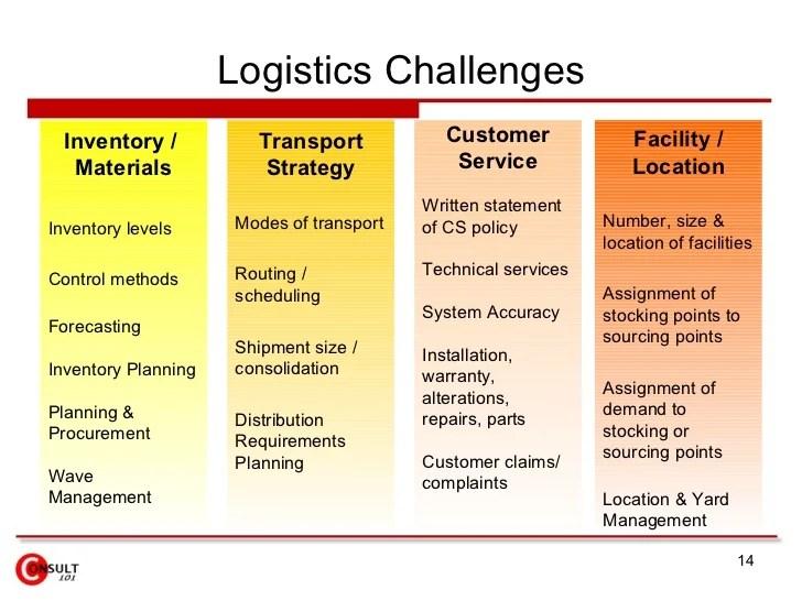 Logistics Management Specialist Resume Sample Logistics Management