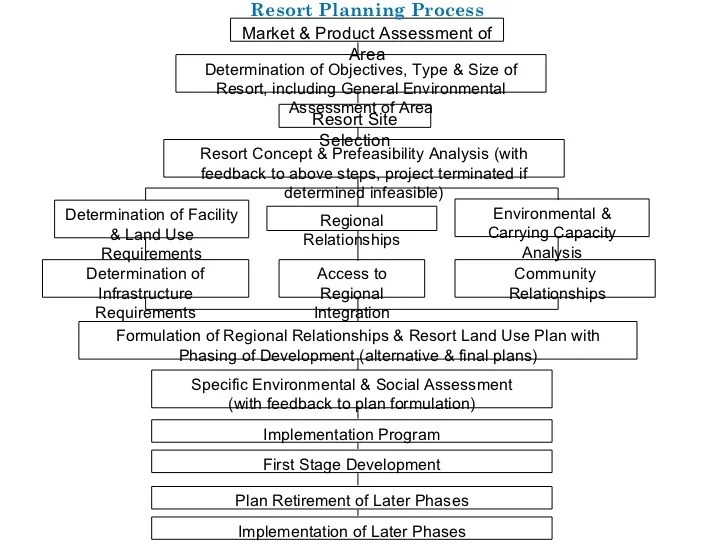 Environmental research proposal example