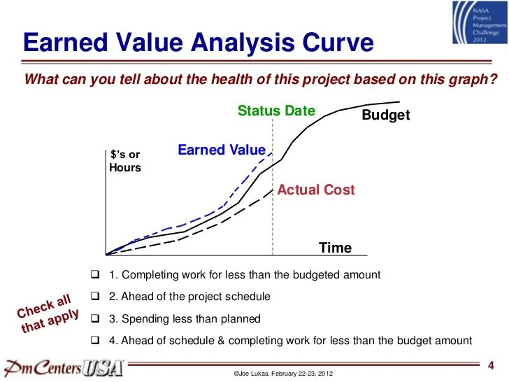 earned value graph - Intoanysearch - schedule graph