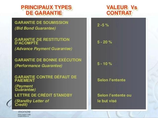 Letter Of Credit Vs Line Of Credit Chron M12 Moyens De Paiement
