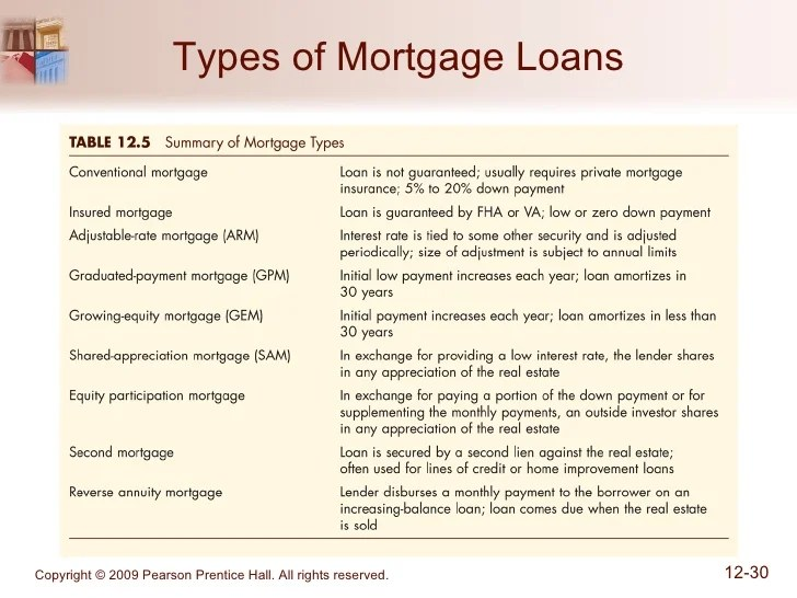 Chapter 12_The Mortgage Markets