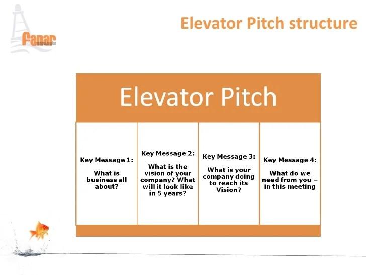 what is elevator speech - Selol-ink