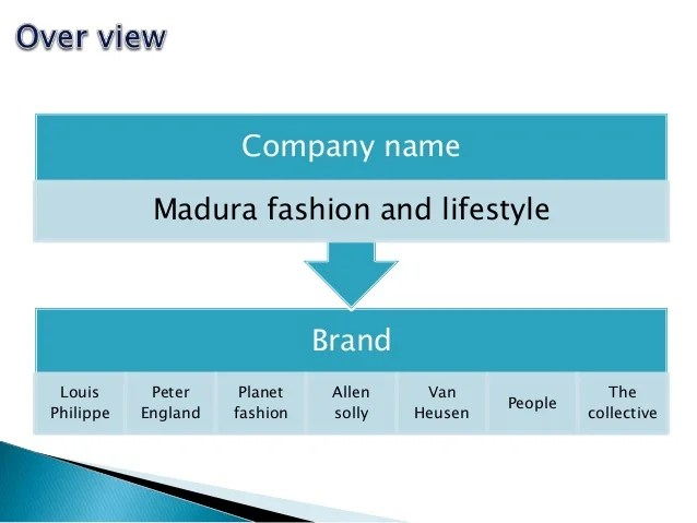 Madura Fashion and Life Style