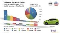 Malaysia Automotive Sales Statistics October 2014