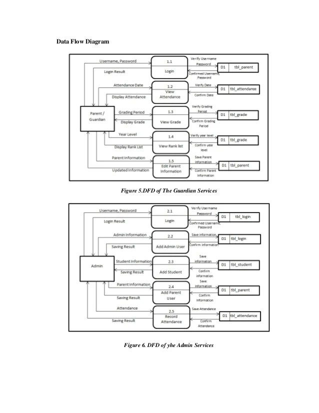 flow chart of the rfid attendance monitoring system