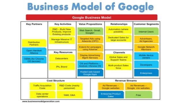 High Tech Marketing Business Plan Sample Executive Presentation On Google Strategybusiness Model And Entry