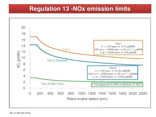 Marpol Annex Vi Chapter 1 3 Air Pollution And Ghg