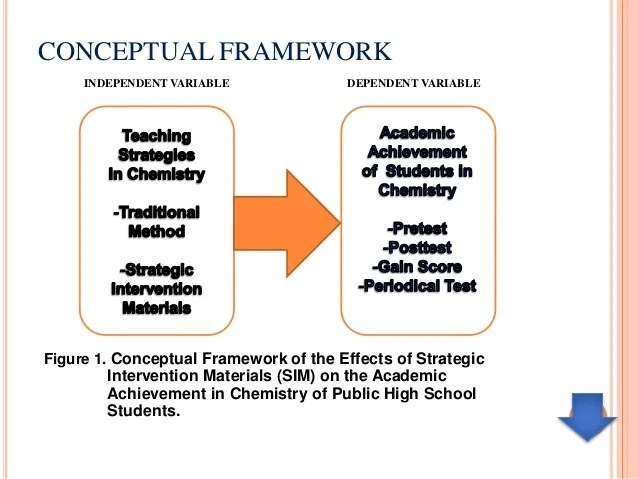 Top 25 Process Analyst Profiles In Brisbane Linkedin Example Of Conceptual Framework For Thesis