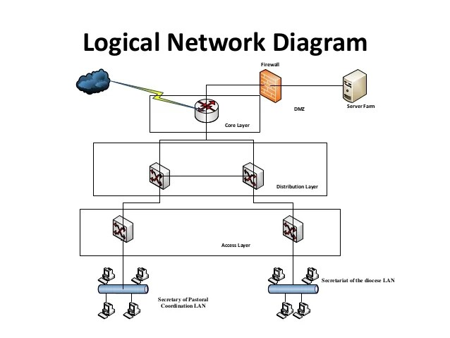 logical wired network diagram