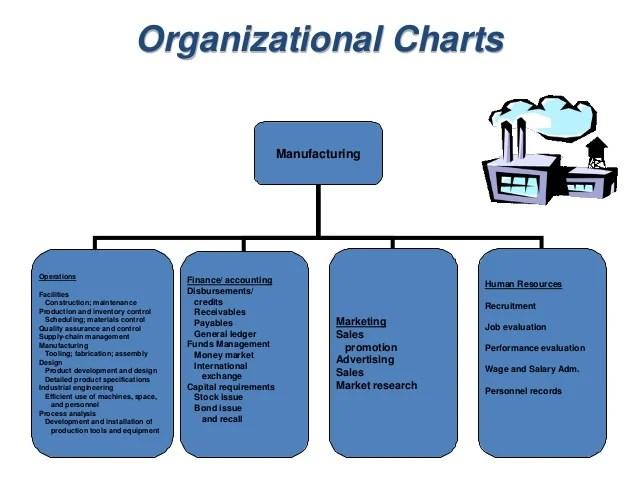 Human Resources University Of Nebraska Lincoln Mba Ii Pmomunit 11 Introduction To Production