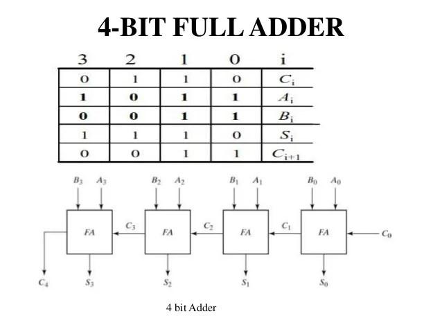 4 Bit Adder Logic Diagram Schematic Diagram Electronic Schematic