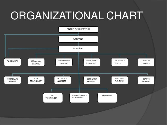 Wholesale Company Organizational Chart Mcb Bank