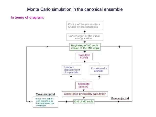 steps in monte carlo simulation - Josemulinohouse