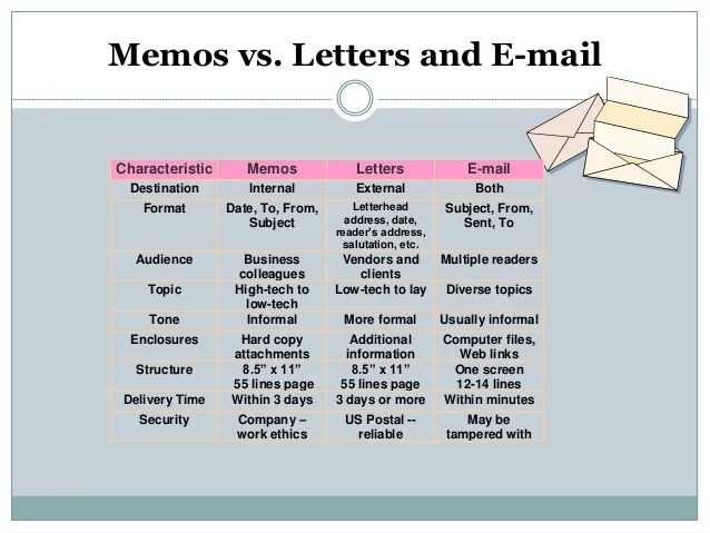 Business Letter Vs Business Memo Just Letter Templates Memo And Other Letter Formats