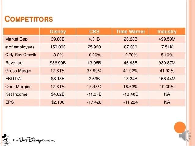 Content Marketing Case Studies Content Examples Fractl Strategic Management Walt Disney Case Study