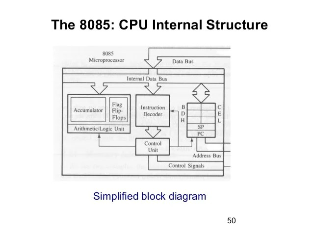 functional block diagram 8085 microprocessor