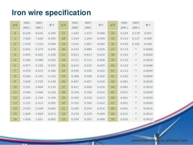 Wire Mesh Catalogue Besince