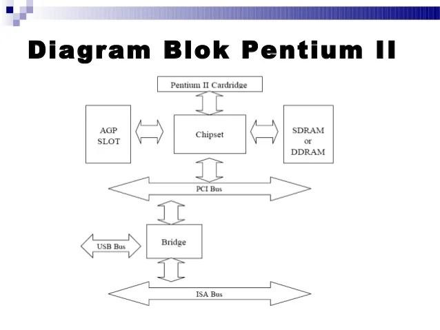 blok diagram ic mikroprosesor