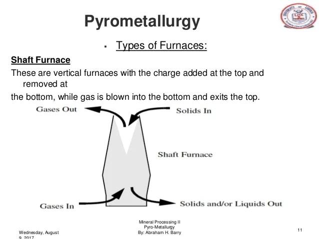 Mineral Processing Pyrometallurgy