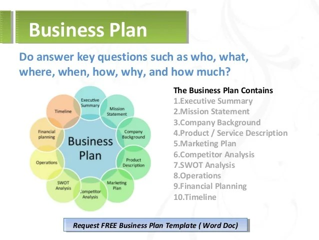 Bed and Breakfast Inn Business Plan