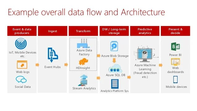 Modern Data Warehousing With The Microsoft Analytics