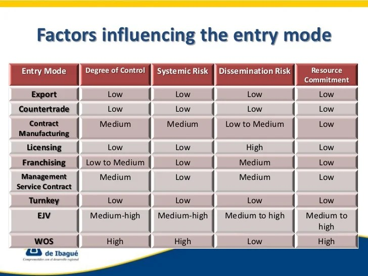Entry1 Modes Of Entry Into Foreign Markets
