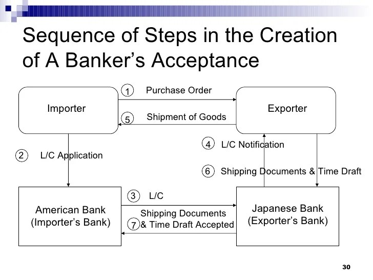 Letter Of Credit Vs Bankers Acceptance  Create Professional