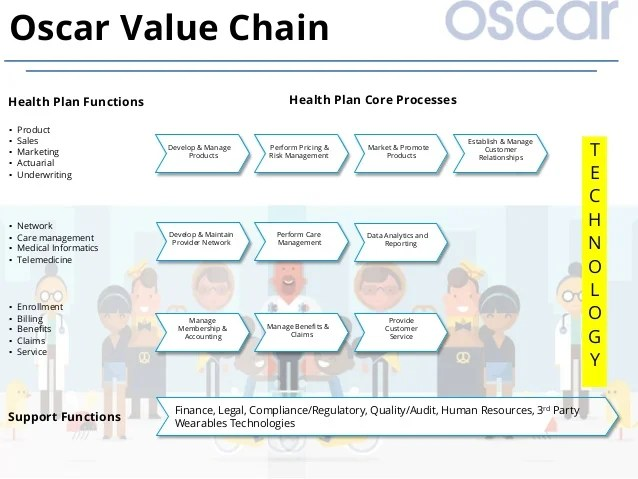 Common Insurance Claims Questions Faq Health Insurance Value Chain Analysis Pictures To Pin On