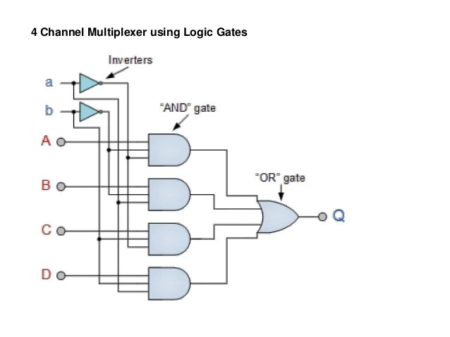 block diagram of 4 to 1 multiplexer