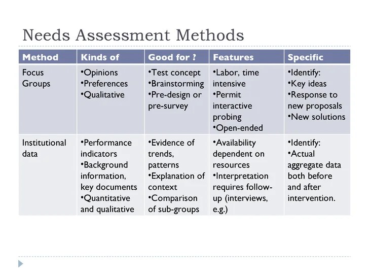 needs assessment survey questions - Goalgoodwinmetals