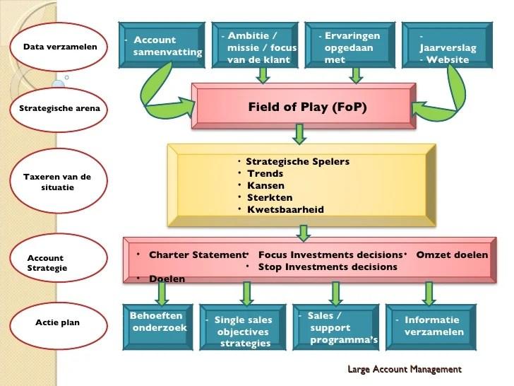 Presentatie Large Account Management voor NHL