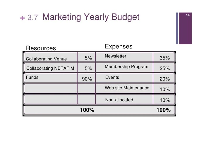 budgeting in not for profit organizations - Boatjeremyeaton - sample non profit budget