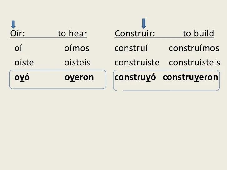 oir verb chart - Heartimpulsar