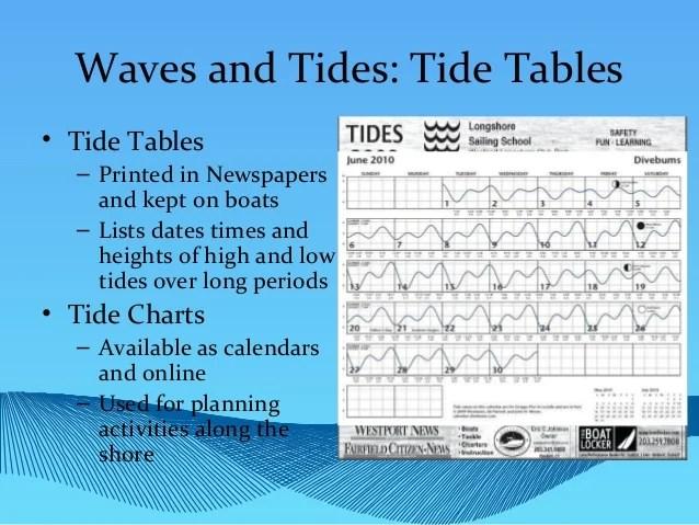 westport tide chart - Solidgraphikworks
