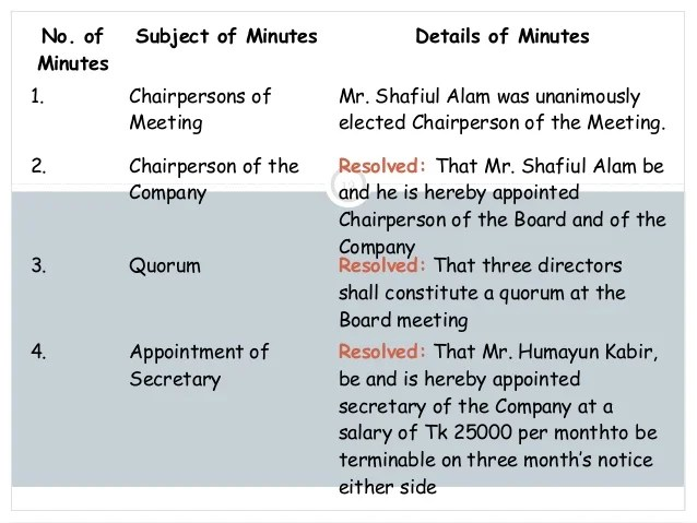 sample of minutes of a meeting for company - Vatozatozdevelopment