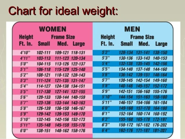 Ideal Weight For Small Frame - Page 2 - Frame Design  Reviews ✓ - ideal weight chart females