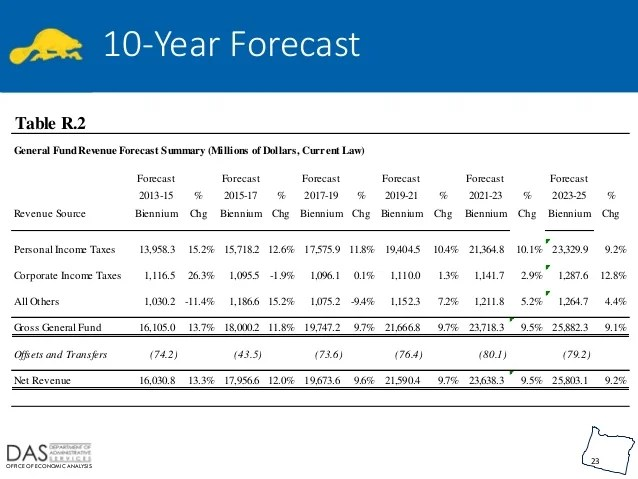 what is revenue forecast - Josemulinohouse
