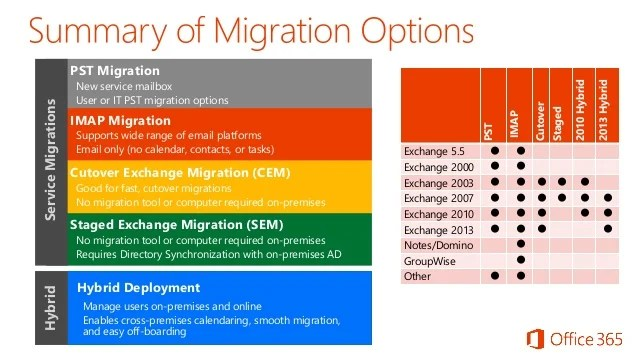 How To Start A Google Calendar Exchange Google Office 365 Migration
