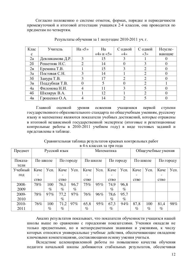 Контрольные работы по русскому языку для 2-го класса (iii и iv проекта начальная школа xxi века