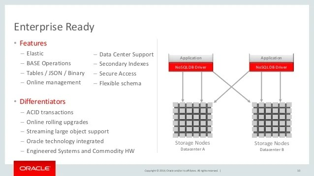 Oracle Nosql Database Big Data Bellevue Meetup 02 18 15