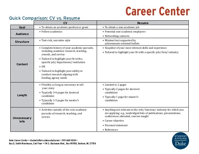 what is resume and cv - Ozilalmanoof