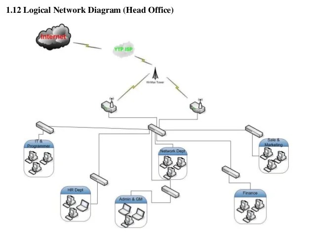 wired home network diagram collection home wired network diagram