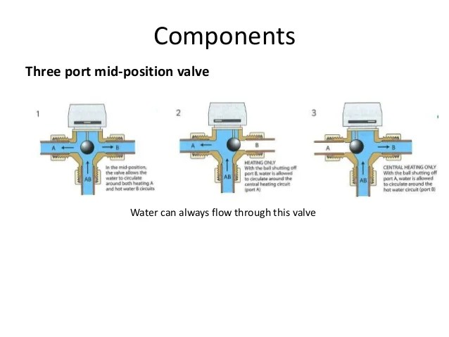 motorised valves