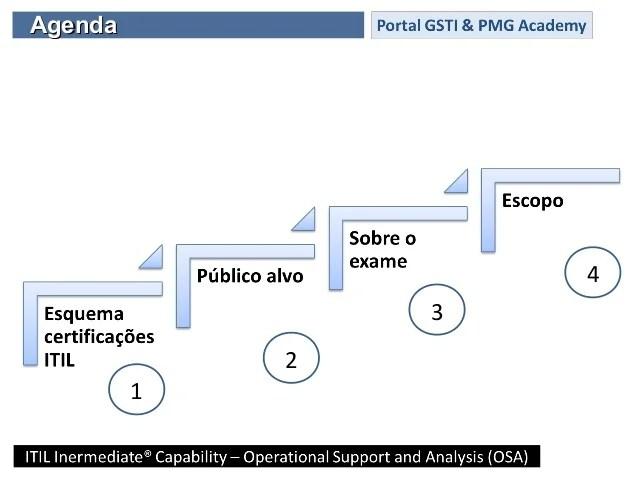 Certificação ITIL OSA (Operational Support And Analysis)