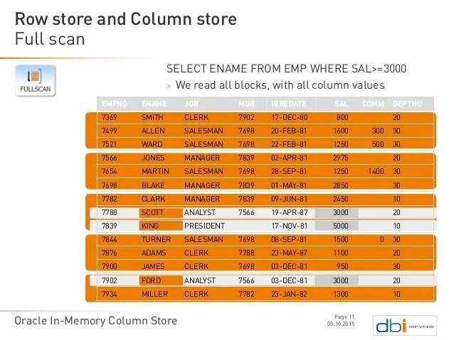 Oracle In Memory Column Store For Bi
