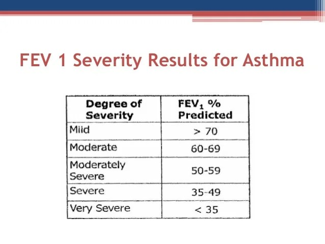 Copd Lecture 9 Spirometry Of Obstructive Lung Diseases