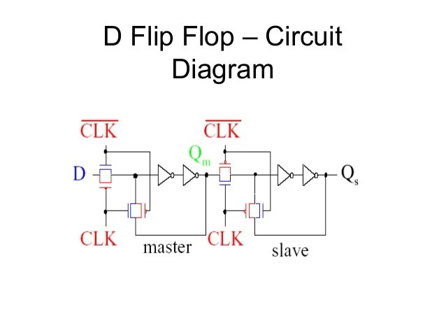 logic diagram of d flip flop
