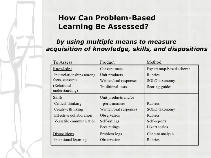 PBL Project Based Learning Rubric Help25 images of project-based - rubrics for project based learning